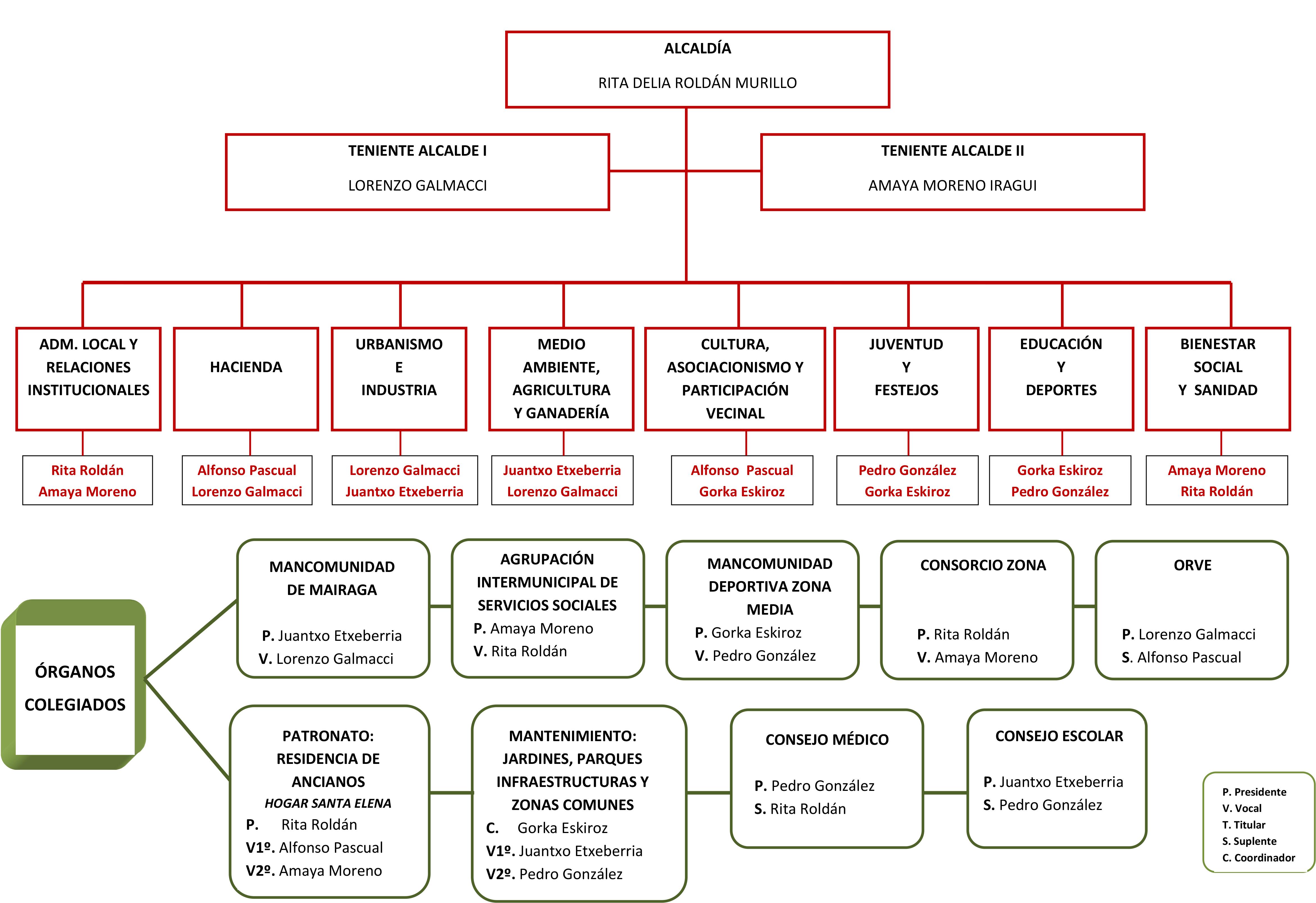 Organigrama Ayuntamiento 2015-2019